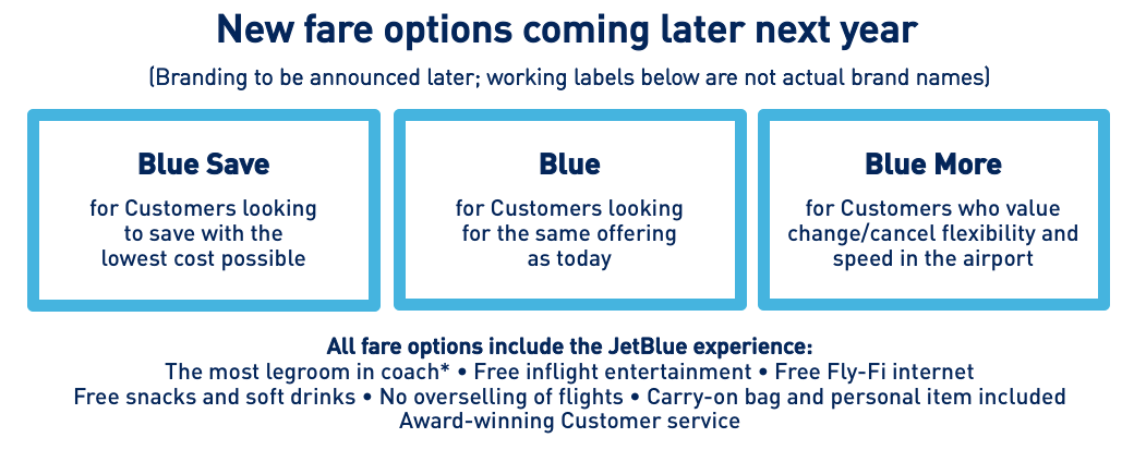 Description of new fare options at JetBlue coming later next year, infographic